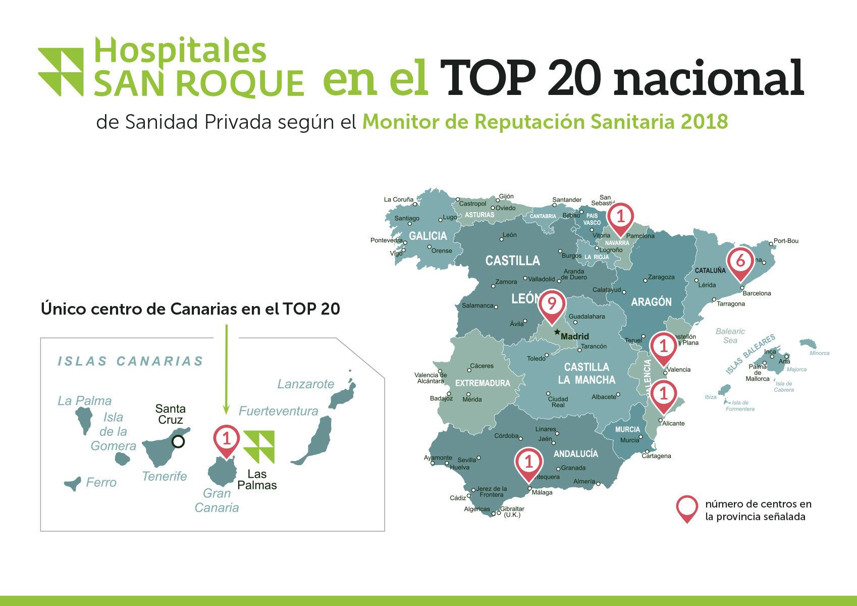Hospitales San Roque afianza su liderazgo como mejor centro sanitario privado de Canarias